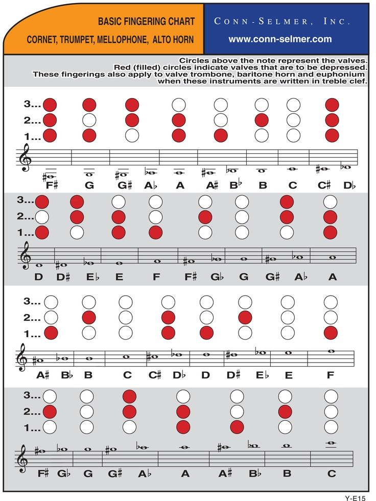 Fingering Charts for Trumpets and provided by Conn