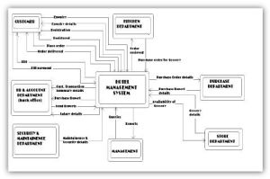 Dfd Diagram For Hotel Management System | Projects to Try