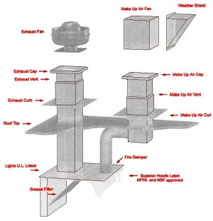 diner exhaust range hood | Restaurant Hood Systems and