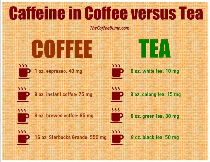 tea benefits chart Coffee and Tea Compared Caffeine in