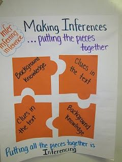 …a multitude of anchor charts for reading comprehension strategies…