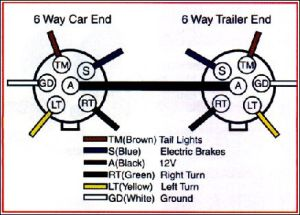 Trailer Wiring Diagram on Trailer Wiring Connector