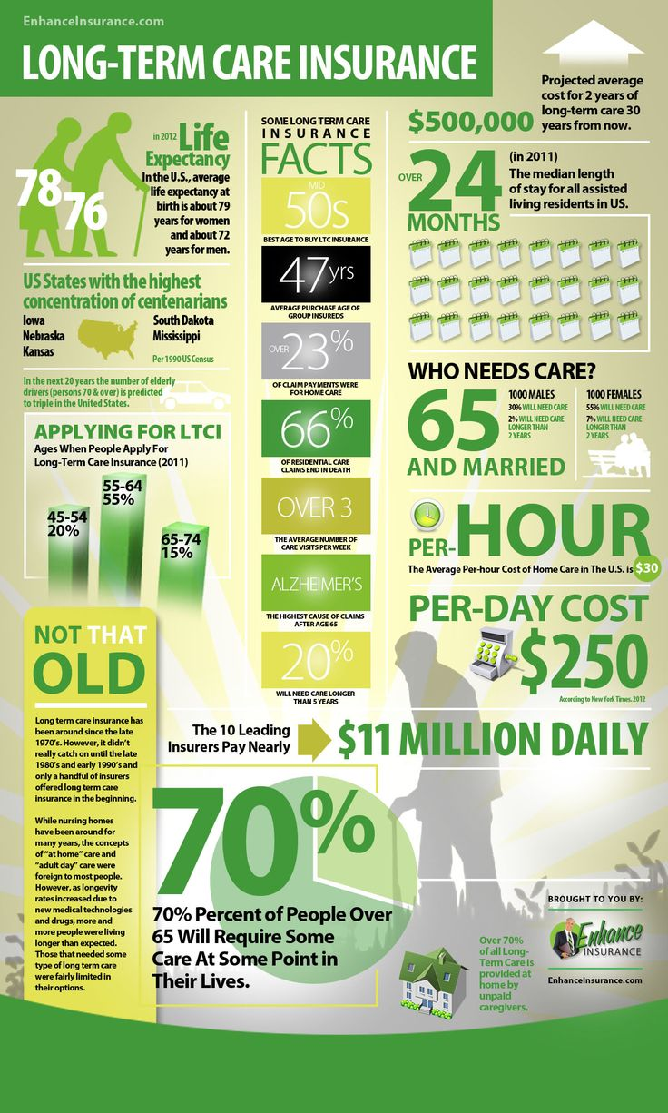 LongTerm Care Insurance Facts and Statistics Infographic