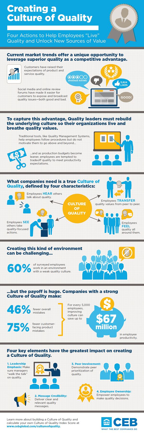Infographic, Google company and Culture on Pinterest