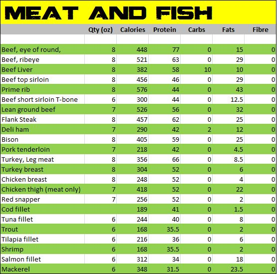 Basic Food Calorie Chart
