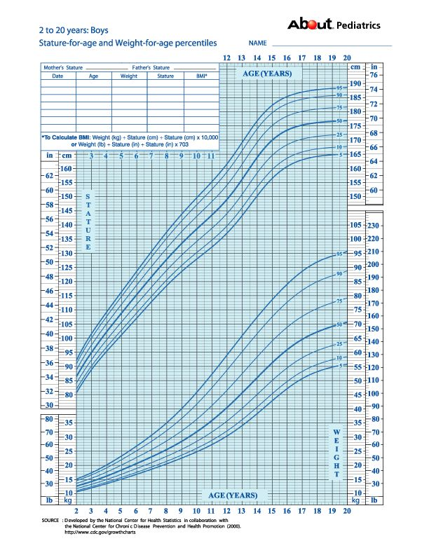 Confused by Growth Charts for Children? Look No Further