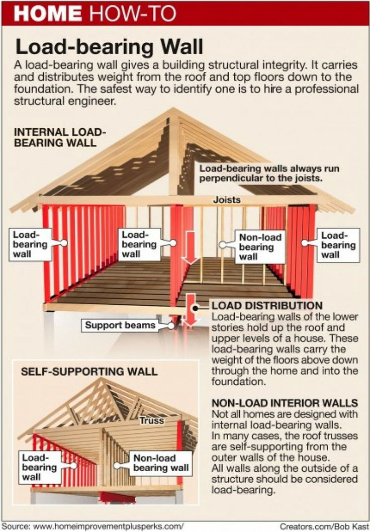Heres how how to identify a loadbearing wall