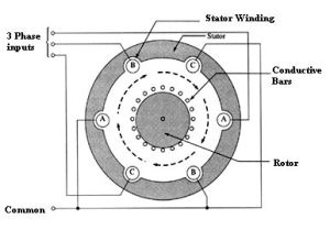 22 best images about Electric motors on Pinterest   Engineering, What would and Rc cars