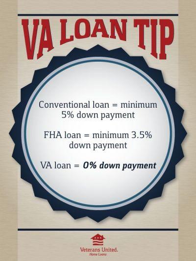 60 best images about VA Loan Breakdown on Pinterest ...