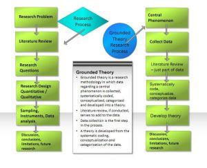 Grounded Theory Methodology Diagram | Methodology