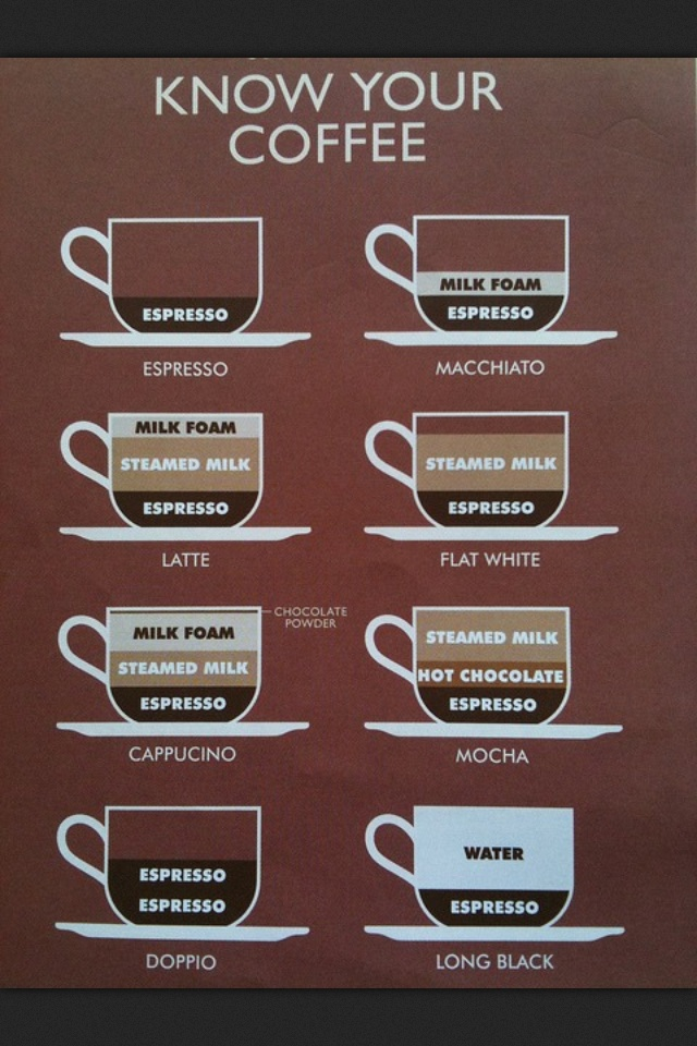 Coffee chart know your coffee coffee & maps & other