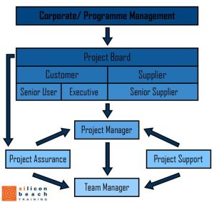 PRINCE2 Project Management Team Structure | Project