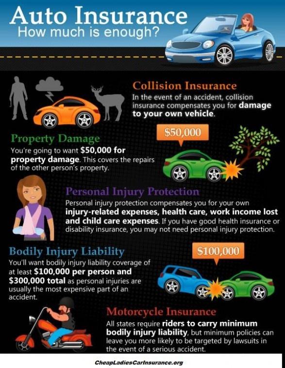 Cheap Ladies Car Insurance Infographics Automotive