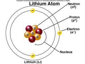 lithium element | Lithium element | Atomic Illustration of