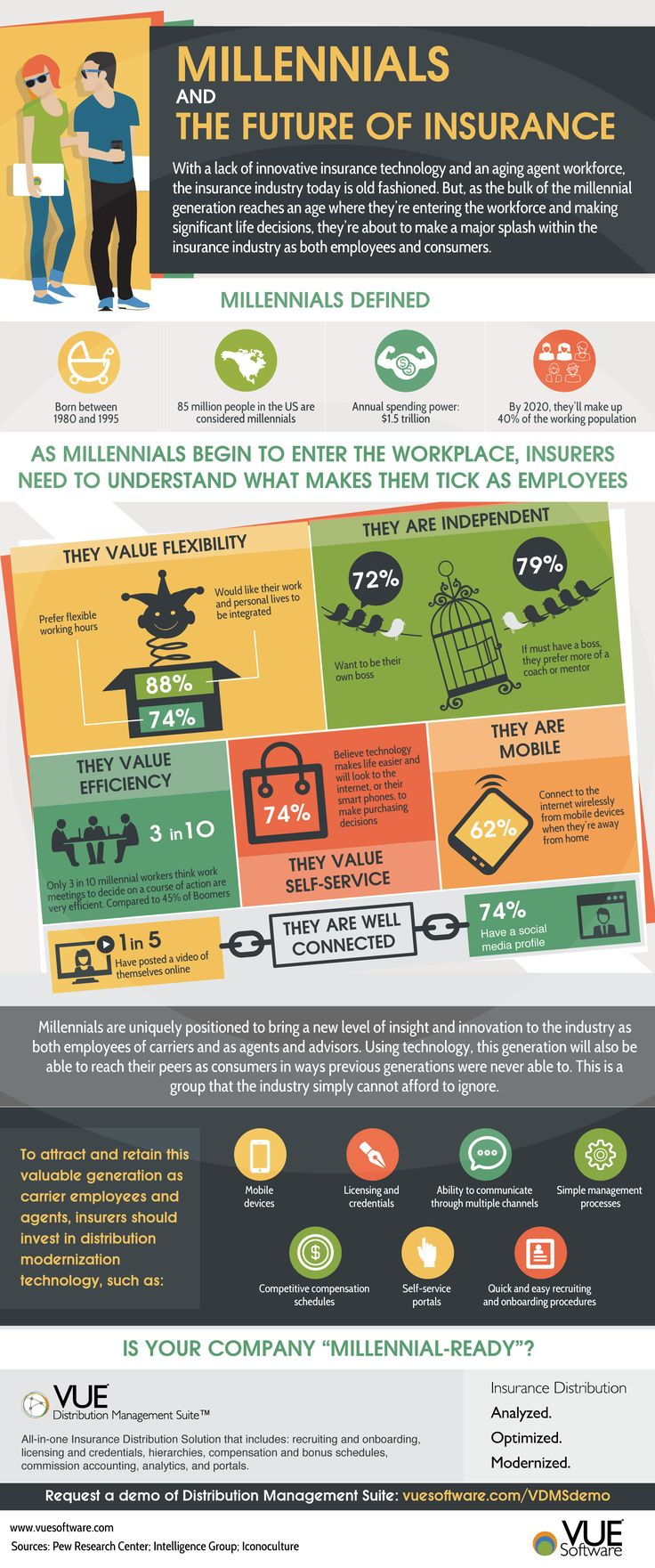 Infographic Millennials and the Future of Insurance