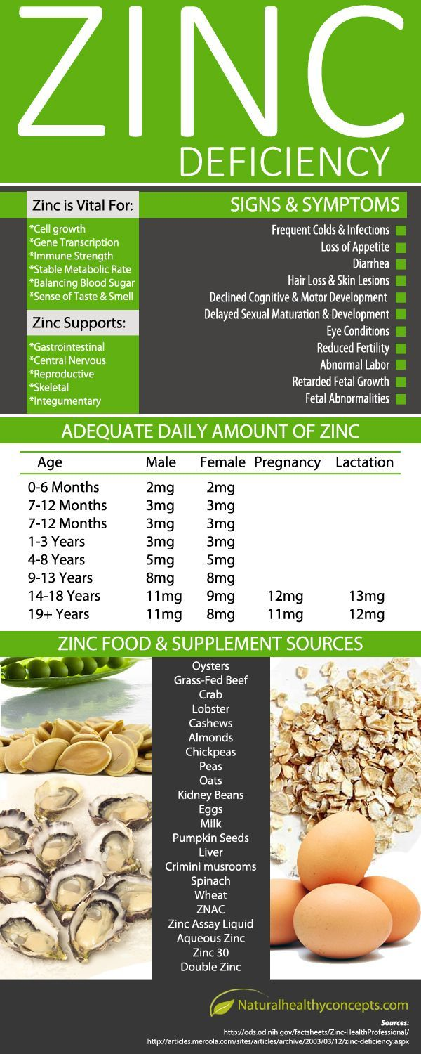 Do you have Zinc Deficiency? Check out this this