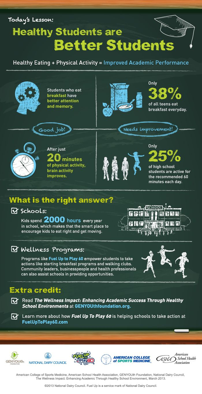 {Infographic} Healthy Students are Better Students via