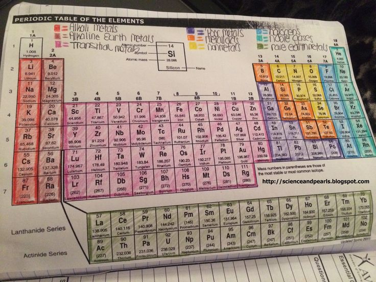 Periodic table activity answers elcho table getting to know the periodic table activity answers urtaz Choice Image