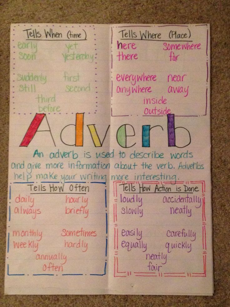 Adverb anchor chart Anchor Charts Pinterest Anchor