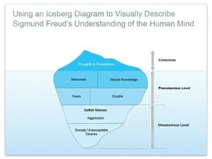 Visually Describe Sigmund Freud's Understanding of the