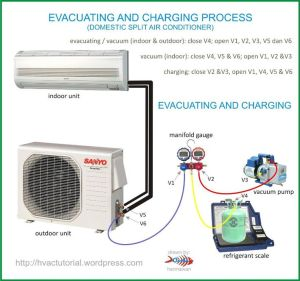 System Evacuating & Charging Process | Home, The o'jays and Ac