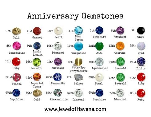 Anniversary Gemstone Gift Guide Colors Gemstones And