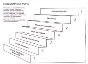 Decision Making Diagram | As you can see, there are seven