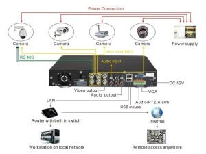 diagram of cctv installations | Wiring Diagram for CCTV System —DVRH9104UV as an example