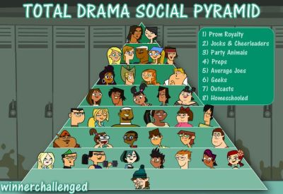 1000+ ideas about Total Drama Island on Pinterest | Star ...