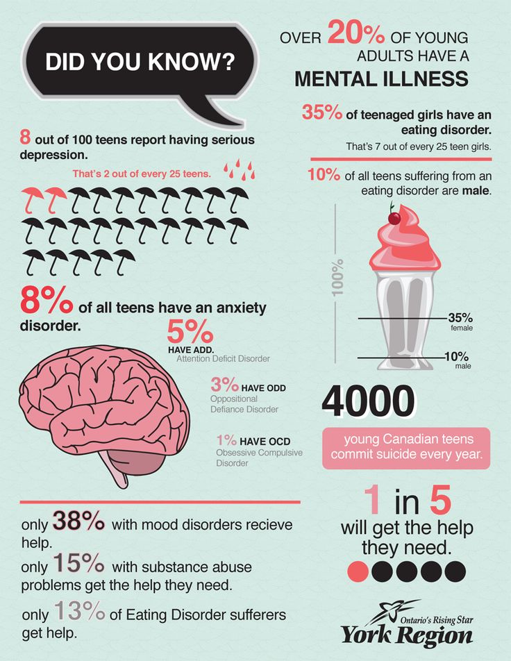Great infographic on MentalHealth in Teens from York