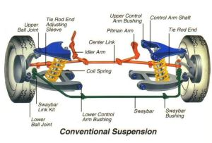 Basic Car Parts Diagram | Shocks Struts Ball Joints Coil
