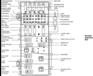 1995 mazda b2300 fuse diagram | Fuse Panel Diagram Ford