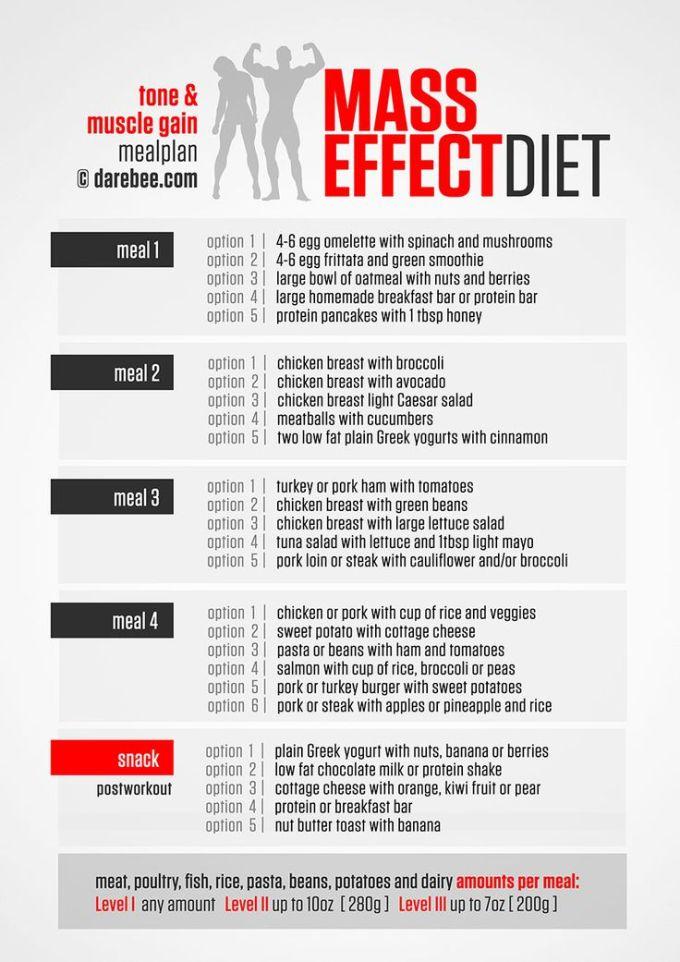 Bulking Workout Routines | EOUA Blog