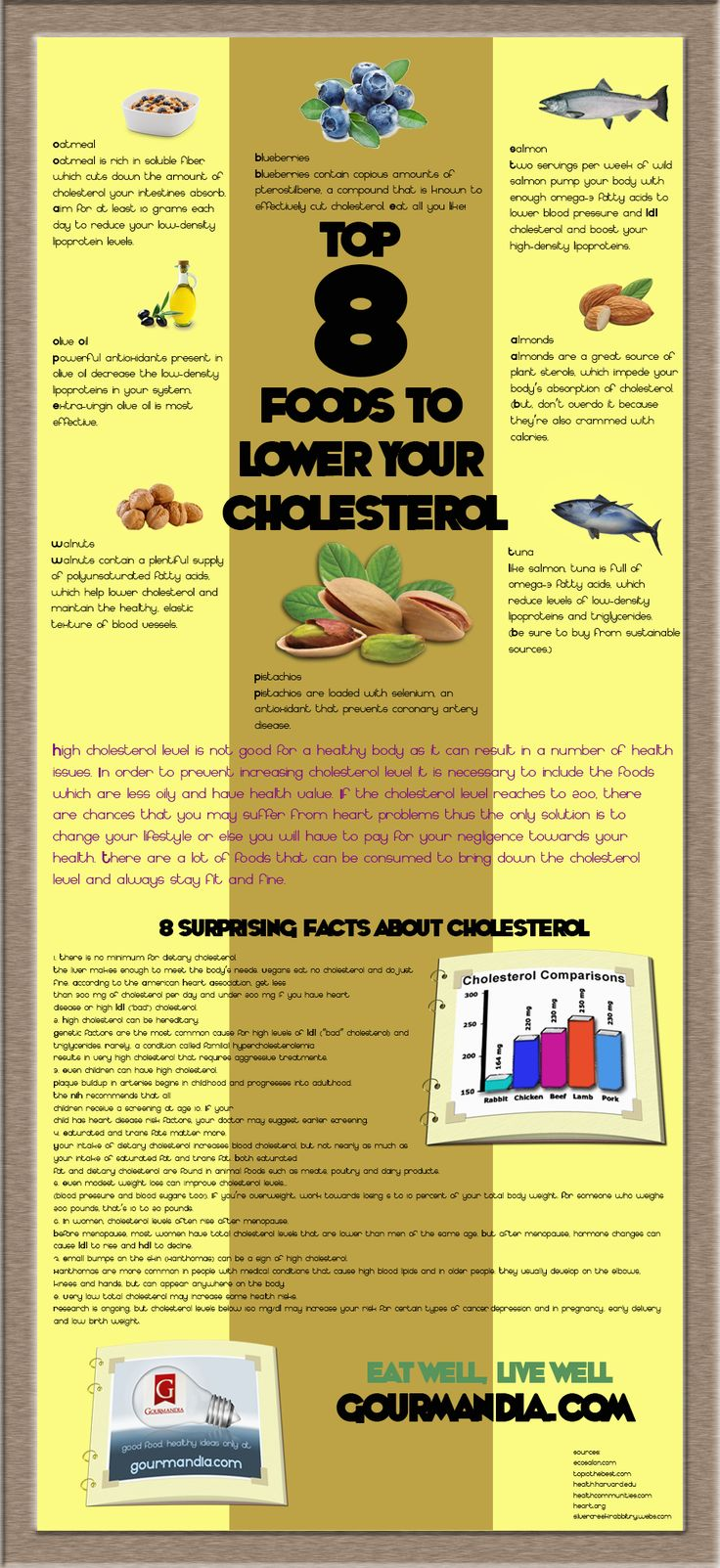 Infographic, Tops and Cholesterol levels on Pinterest