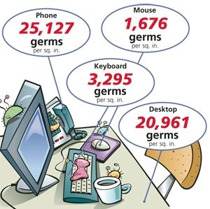 17 Best Images About Germs