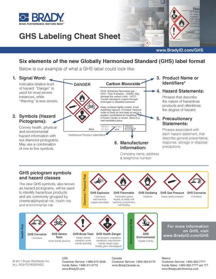 What goes into a GHS (Globally Harmonized System) label