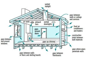 Cross Ventilation in House Designs for Natural Passive Air Flow | Will have, House and On