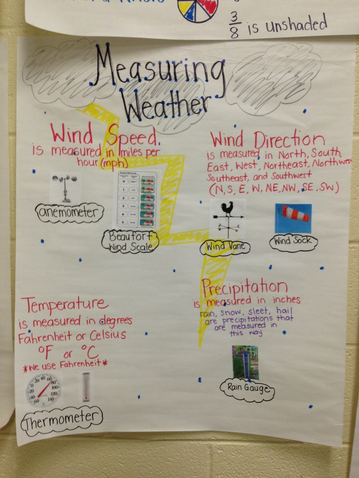 Measuring Weather anchor chart. weather tools A peek