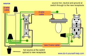adding a new receptacle outlet at a switch | decorating