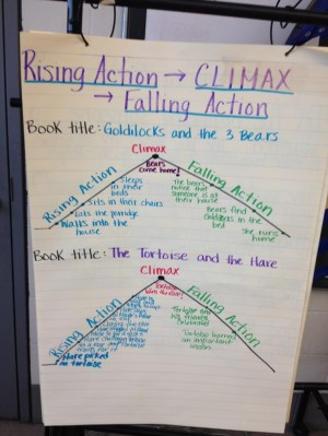 plot structures  rising action, climax, falling action