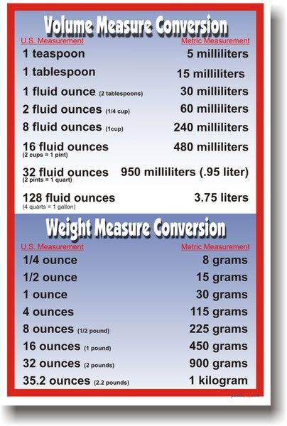 Volume & Weight Metric Conversions – Math Poster