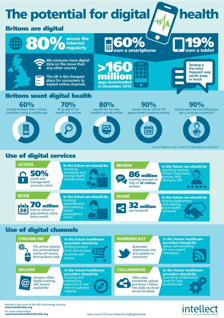 The potential for digital health in the UK from