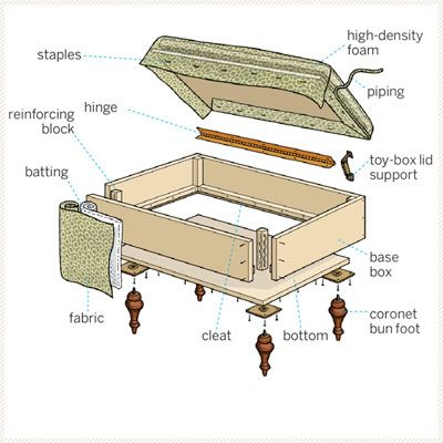 How to Build an Upholstered Storage Ottoman. This gives you the measurements of every piece of wood and fabric along with a list