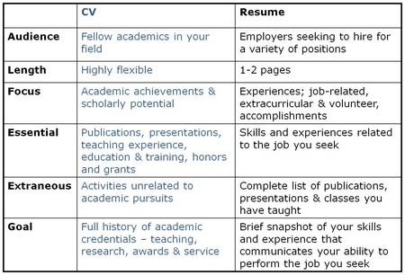 resume cv difference template