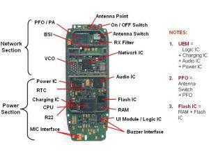 Mobile Phone PCB Diagram with Parts | Electronics Technician | Pinterest | Mobile phones