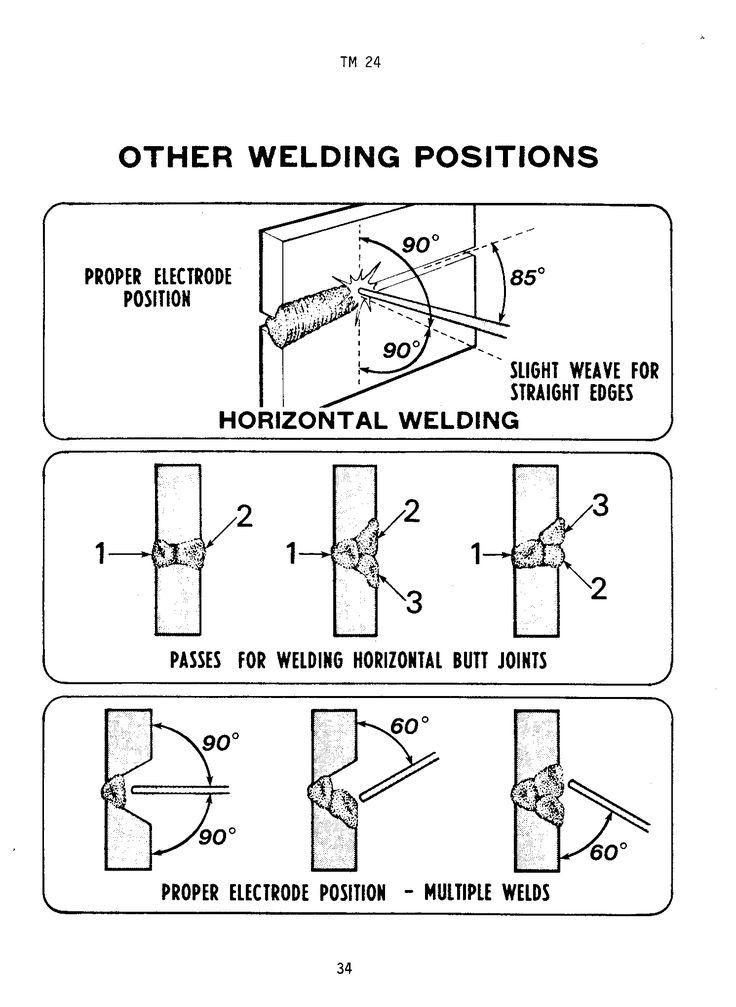 Wrap Around Weld Symbol