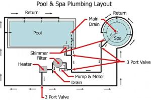 Pool Spa System Piping Diagram Pool Spa Plumbing