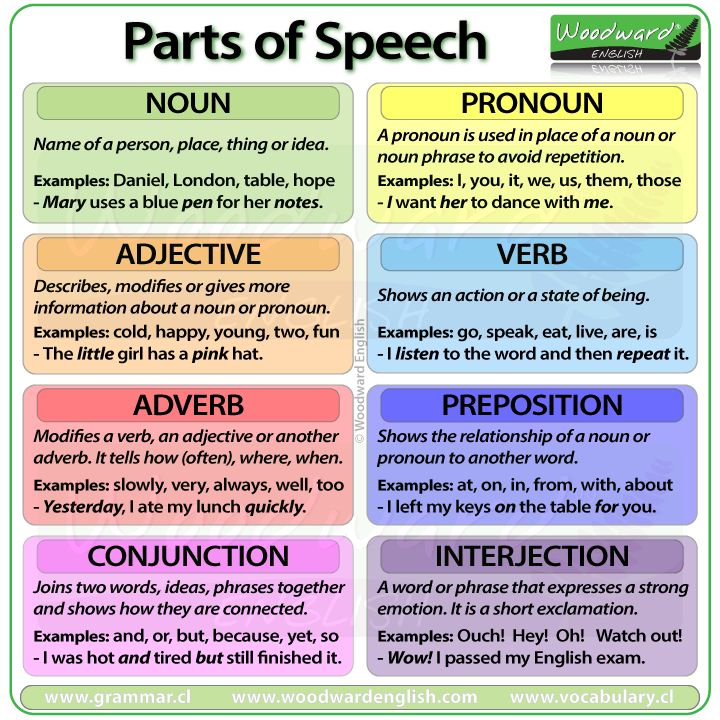Parts of Speech in English nouns, pronouns, adjectives