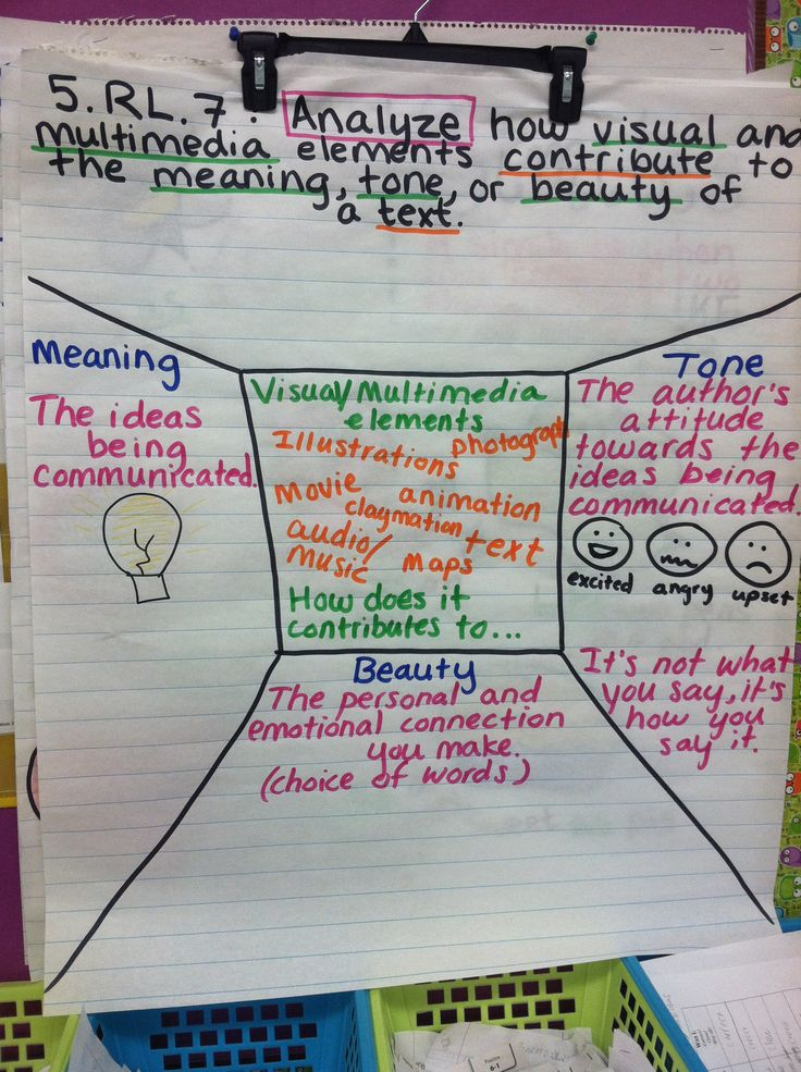 5.RL.7 Analyze how visual and multimedia elements