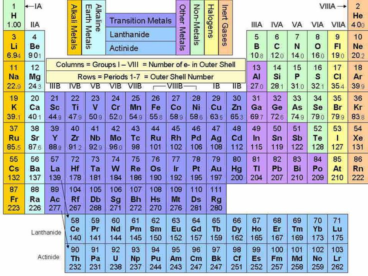 Periodic Table bottom of page, click to see interactive